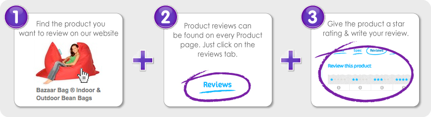 How to write a product review.